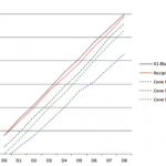 Correlação dos diâmetros e conicidades de instrumentos reciprocantes com cones de guta-percha para obturação com cone único